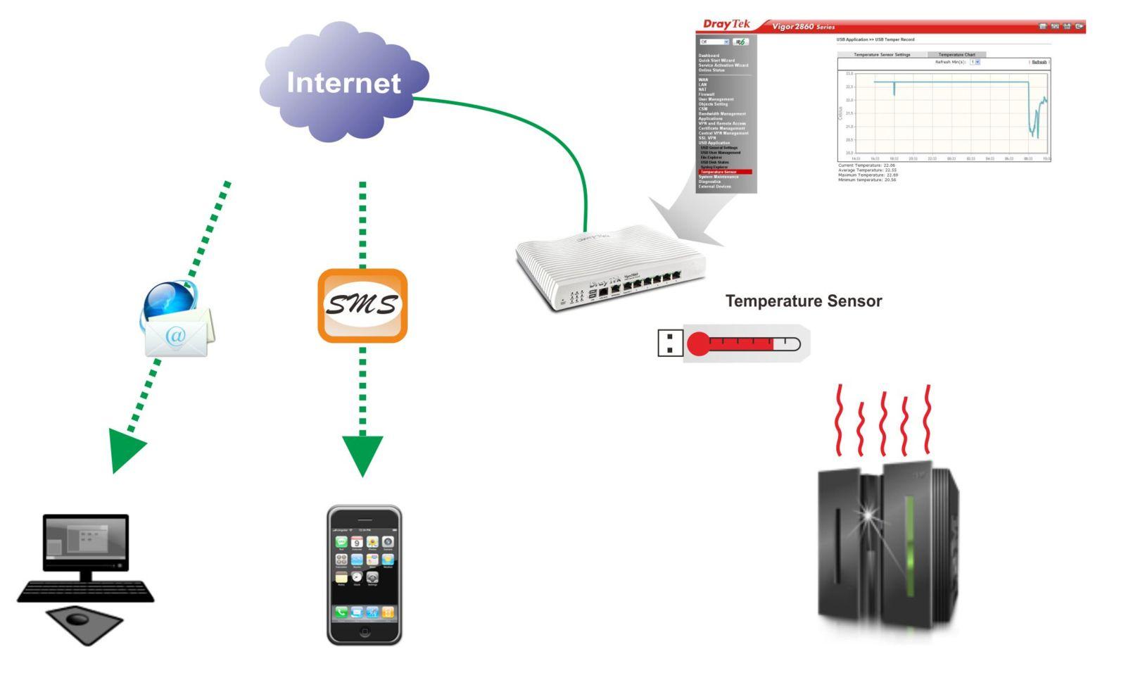Draytek USB Termometre Topology
